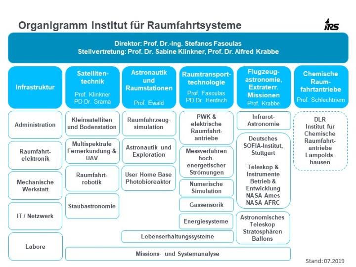Organigramm des IRS (c)