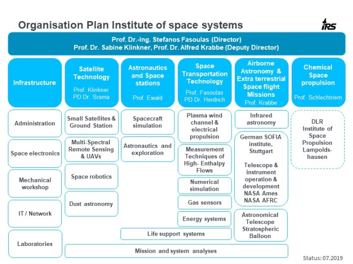 Organisation Plan of the Institute of Space Systems (c)