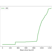 Flying Laptop AIS Daten