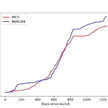 Flying Laptop MICS und Pamcam Daten