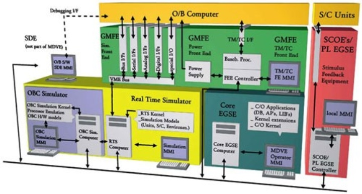 Architecture of the simulation infrastructure