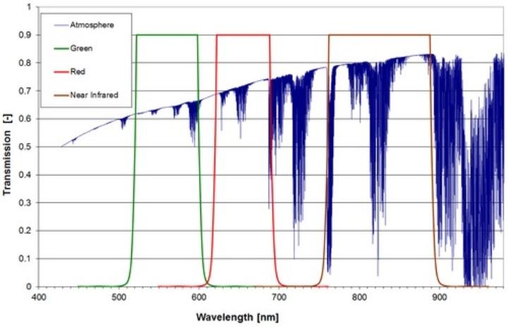 MICS filter characteristics (c)