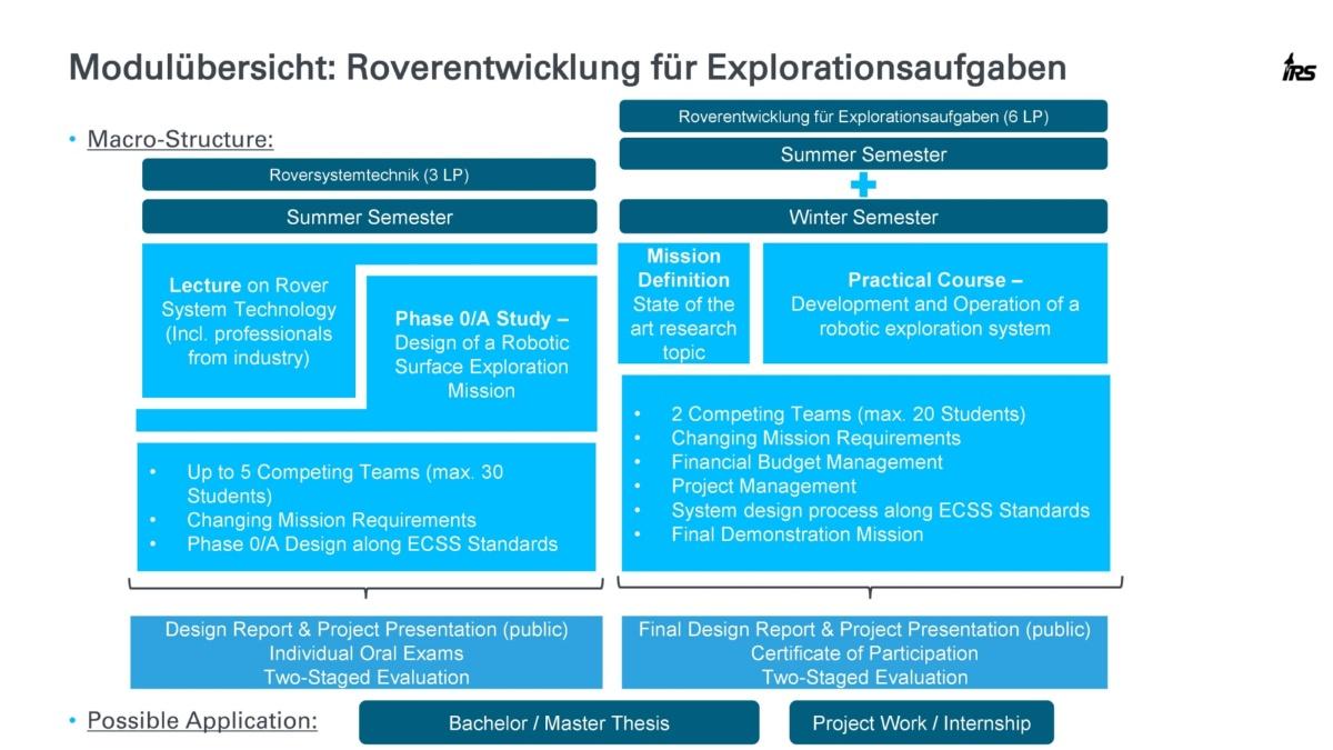 Robotics macrostructure