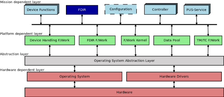 Layer-based structure of the software