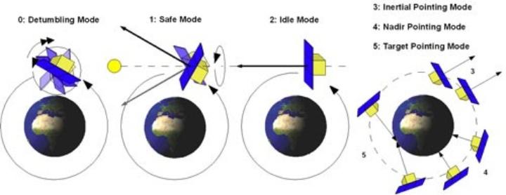 Five attitude control modes